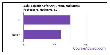 Job Projections for Art, Drama, and Music Professors: Nation vs. SD