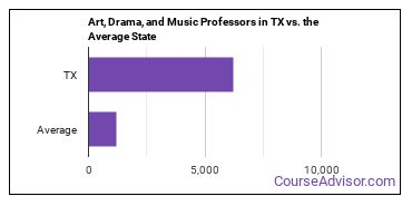Art, Drama, and Music Professors in TX vs. the Average State