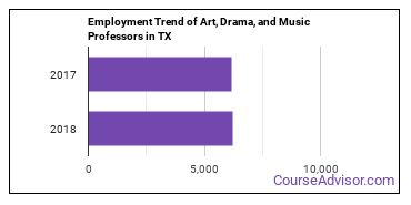 Art, Drama, and Music Professors in TX Employment Trend