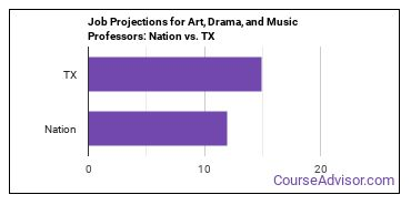 Job Projections for Art, Drama, and Music Professors: Nation vs. TX