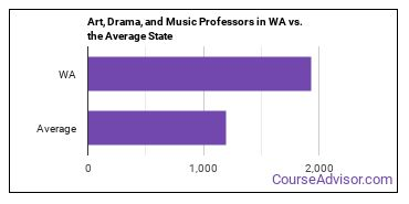 Art, Drama, and Music Professors in WA vs. the Average State