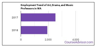 Art, Drama, and Music Professors in WA Employment Trend