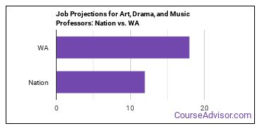 Job Projections for Art, Drama, and Music Professors: Nation vs. WA
