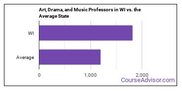 Art, Drama, and Music Professors in WI vs. the Average State