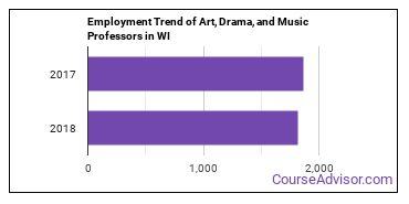 Art, Drama, and Music Professors in WI Employment Trend