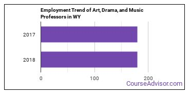 Art, Drama, and Music Professors in WY Employment Trend