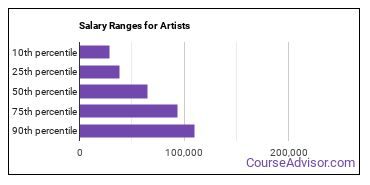 Salary Ranges for Artists