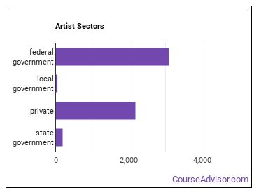 Artist Sectors