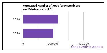 Forecasted Number of Jobs for Assemblers and Fabricators in U.S.