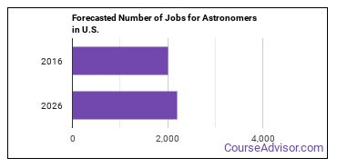 Forecasted Number of Jobs for Astronomers in U.S.