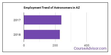 Astronomers in AZ Employment Trend