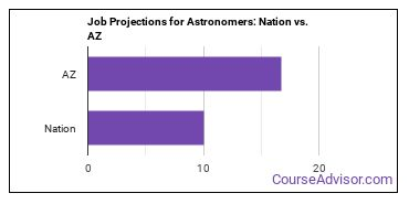 Job Projections for Astronomers: Nation vs. AZ