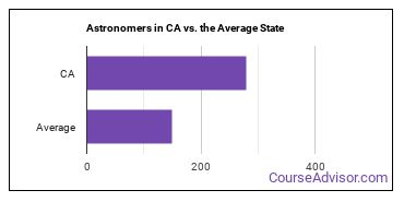 Astronomers in CA vs. the Average State
