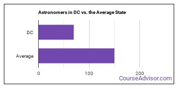 Astronomers in DC vs. the Average State