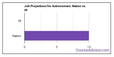 Job Projections for Astronomers: Nation vs. HI