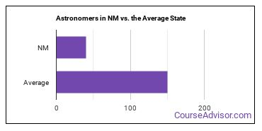 Astronomers in NM vs. the Average State