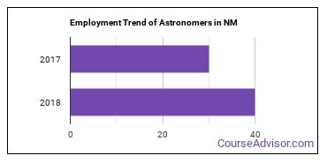Astronomers in NM Employment Trend