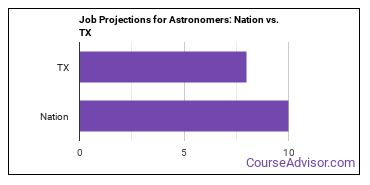 Job Projections for Astronomers: Nation vs. TX