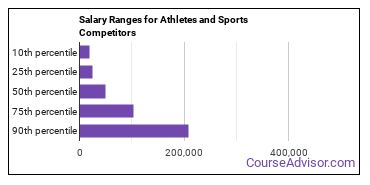 Salary Ranges for Athletes and Sports Competitors