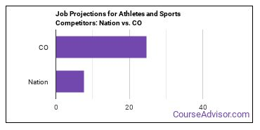 Job Projections for Athletes and Sports Competitors: Nation vs. CO