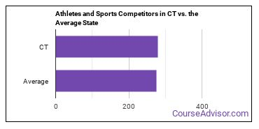 Athletes and Sports Competitors in CT vs. the Average State