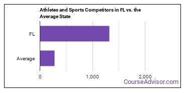Athletes and Sports Competitors in FL vs. the Average State