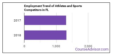 Athletes and Sports Competitors in FL Employment Trend