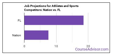 Job Projections for Athletes and Sports Competitors: Nation vs. FL