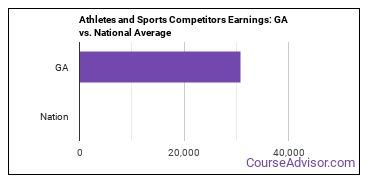 Athletes and Sports Competitors Earnings: GA vs. National Average