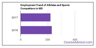 Athletes and Sports Competitors in MD Employment Trend