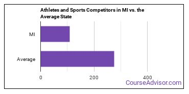 Athletes and Sports Competitors in MI vs. the Average State