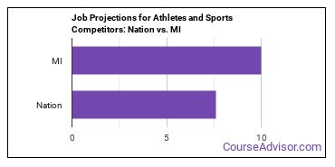 Job Projections for Athletes and Sports Competitors: Nation vs. MI