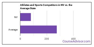 Athletes and Sports Competitors in NV vs. the Average State