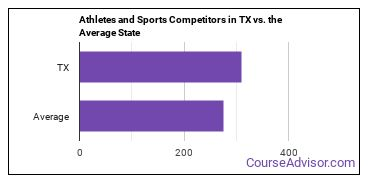 Athletes and Sports Competitors in TX vs. the Average State