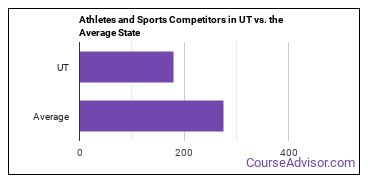 Athletes and Sports Competitors in UT vs. the Average State