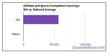 Athletes and Sports Competitors Earnings: WA vs. National Average