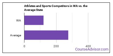 Athletes and Sports Competitors in WA vs. the Average State