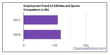 Athletes and Sports Competitors in WA Employment Trend