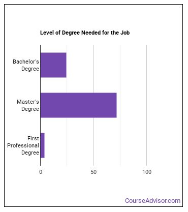 Athletic Trainer Degree Level