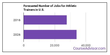 Forecasted Number of Jobs for Athletic Trainers in U.S.