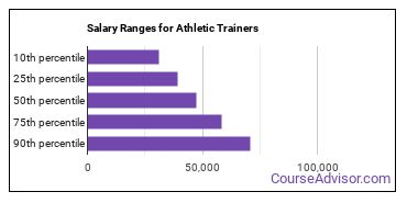 Salary Ranges for Athletic Trainers