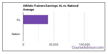 Athletic Trainers Earnings: AL vs. National Average