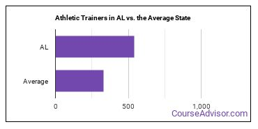 Athletic Trainers in AL vs. the Average State