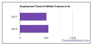 Athletic Trainers in AL Employment Trend