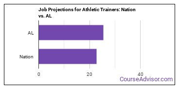 Job Projections for Athletic Trainers: Nation vs. AL