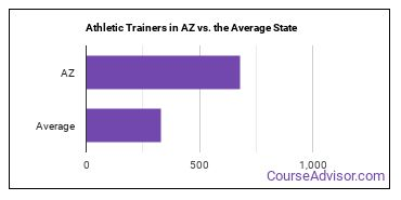 Athletic Trainers in AZ vs. the Average State