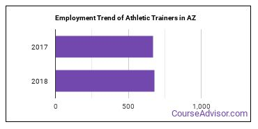 Athletic Trainers in AZ Employment Trend