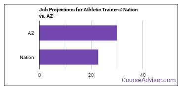 Job Projections for Athletic Trainers: Nation vs. AZ