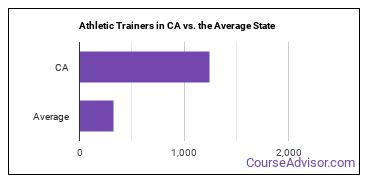 Athletic Trainers in CA vs. the Average State
