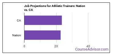 Job Projections for Athletic Trainers: Nation vs. CA